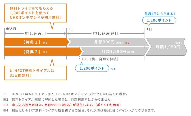 U-NEXT_NHKオンデマンド2